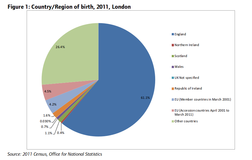 Census 2011 - county of birth
